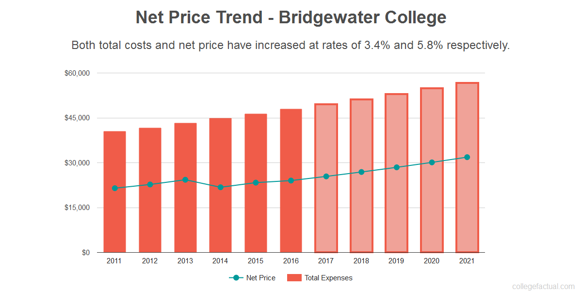 Average net price trend for Bridgewater College