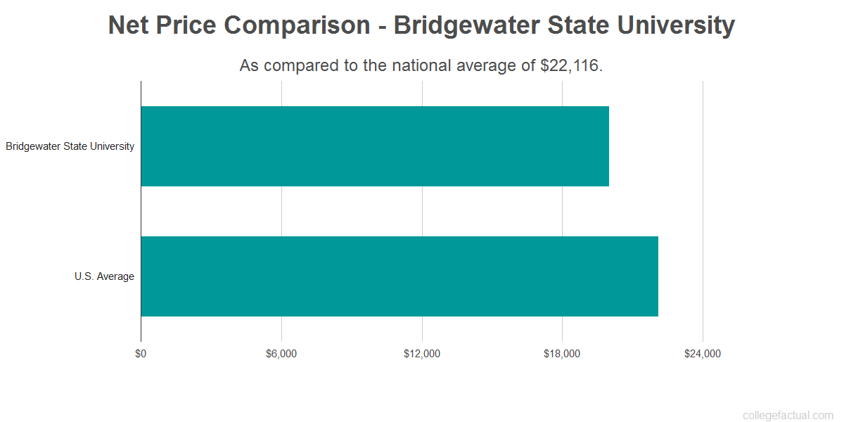 Net price comparison to the national average for Bridgewater State University
