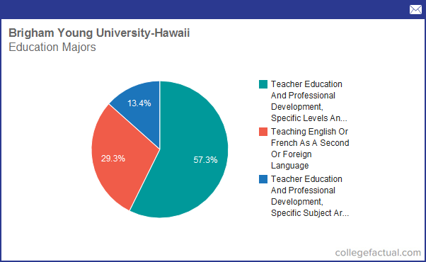 Info on Education at Brigham Young University - Hawaii