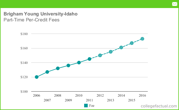 What Is Tuition And Room And Board College Of Idaho