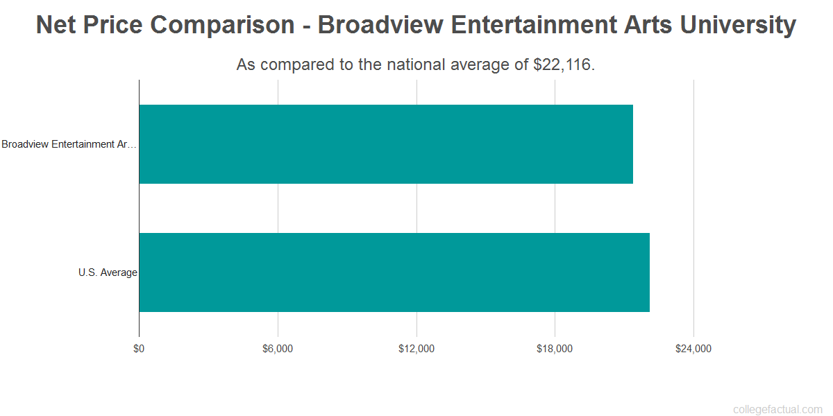 Net price comparison to the national average for Broadview Entertainment Arts University