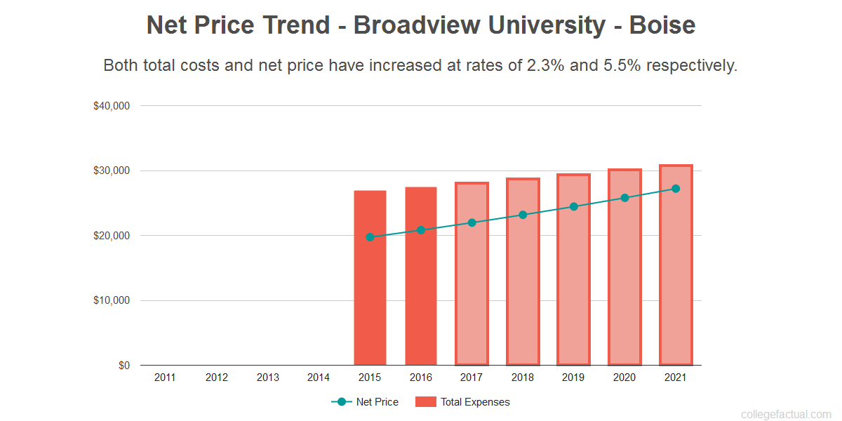 Average net price trend for Broadview University - Boise