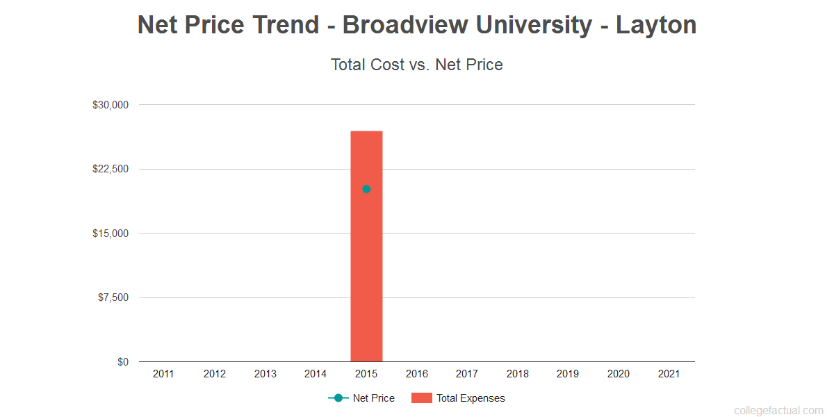 Average net price trend for Broadview University - Layton