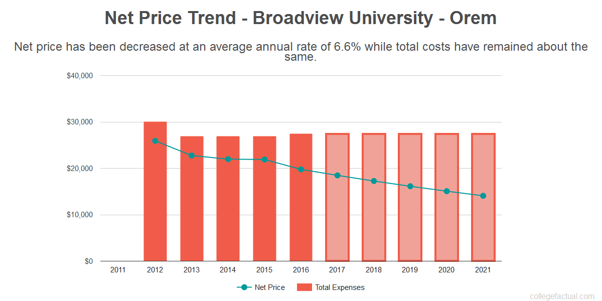 Average net price trend for Broadview University - Orem