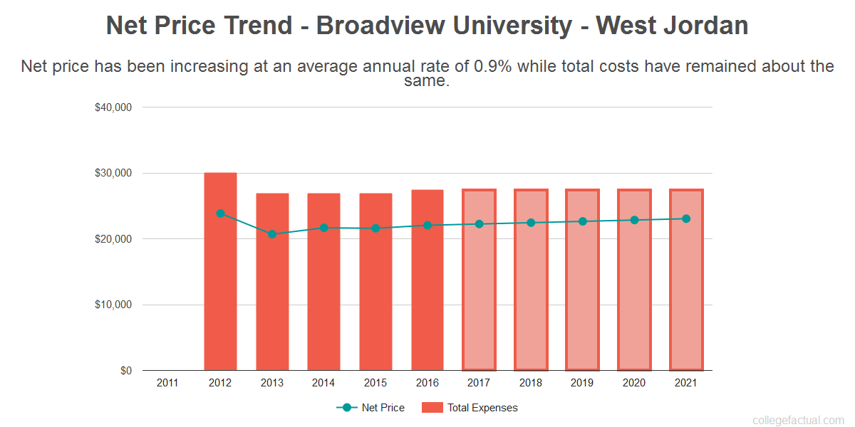 Average net price trend for Broadview University - West Jordan