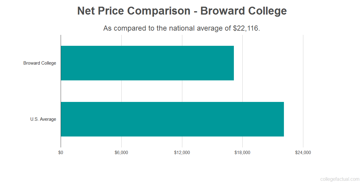 Net price comparison to the national average for Broward College
