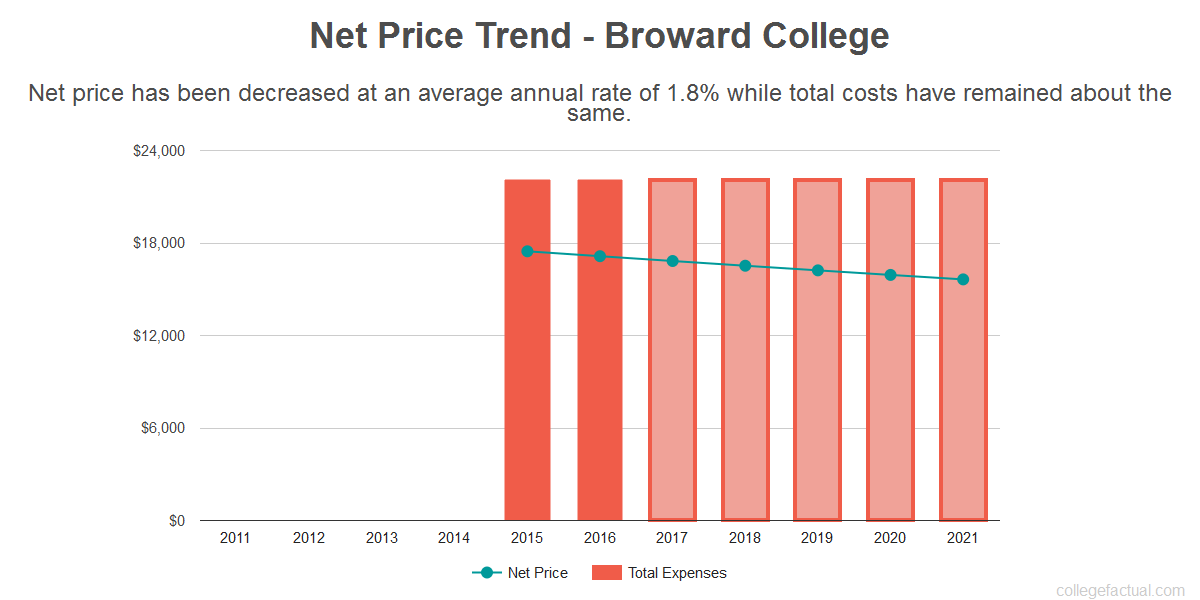 Average net price trend for Broward College