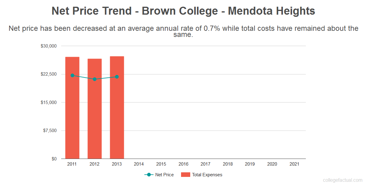 Average net price trend for Brown College - Mendota Heights