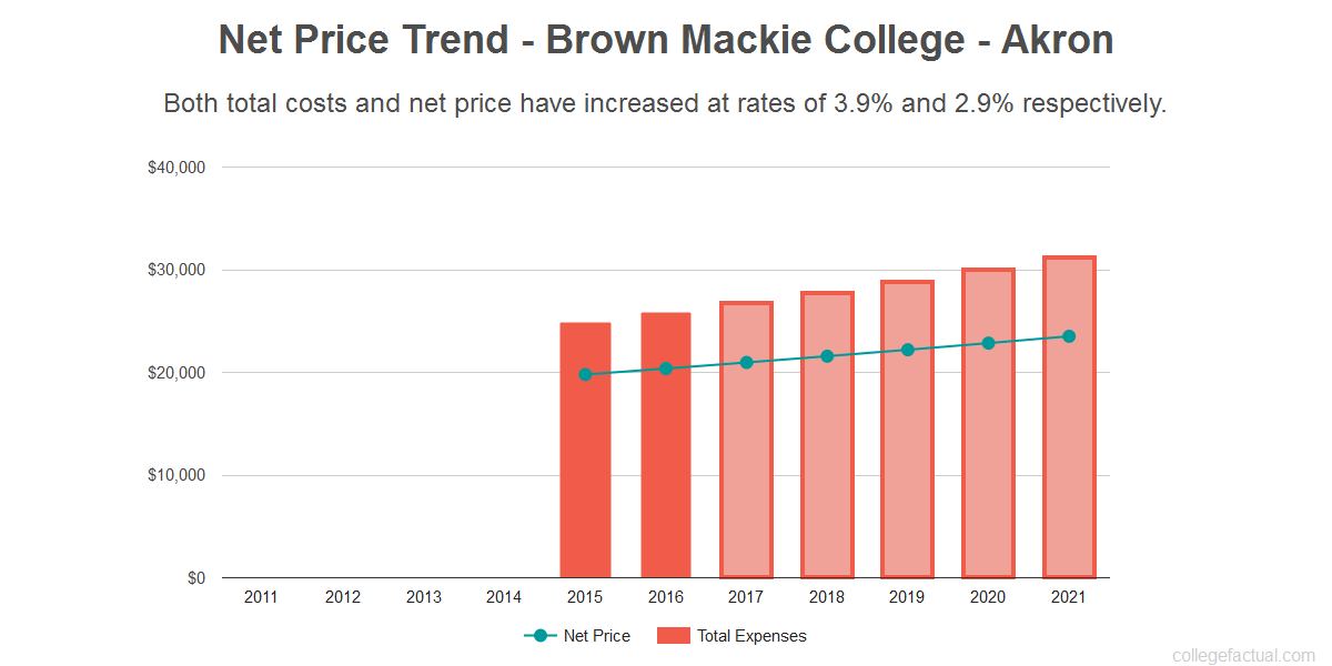 Average net price trend for Brown Mackie College - Akron