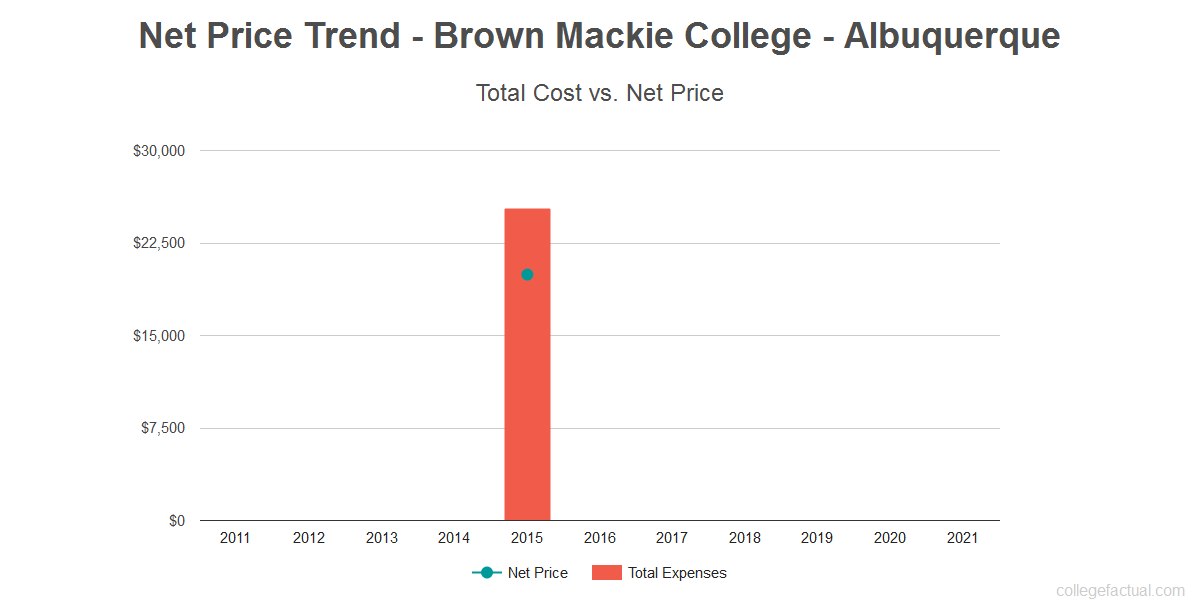 Average net price trend for Brown Mackie College - Albuquerque