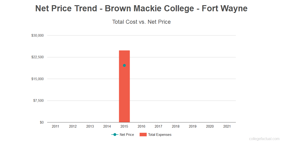 Average net price trend for Brown Mackie College - Fort Wayne