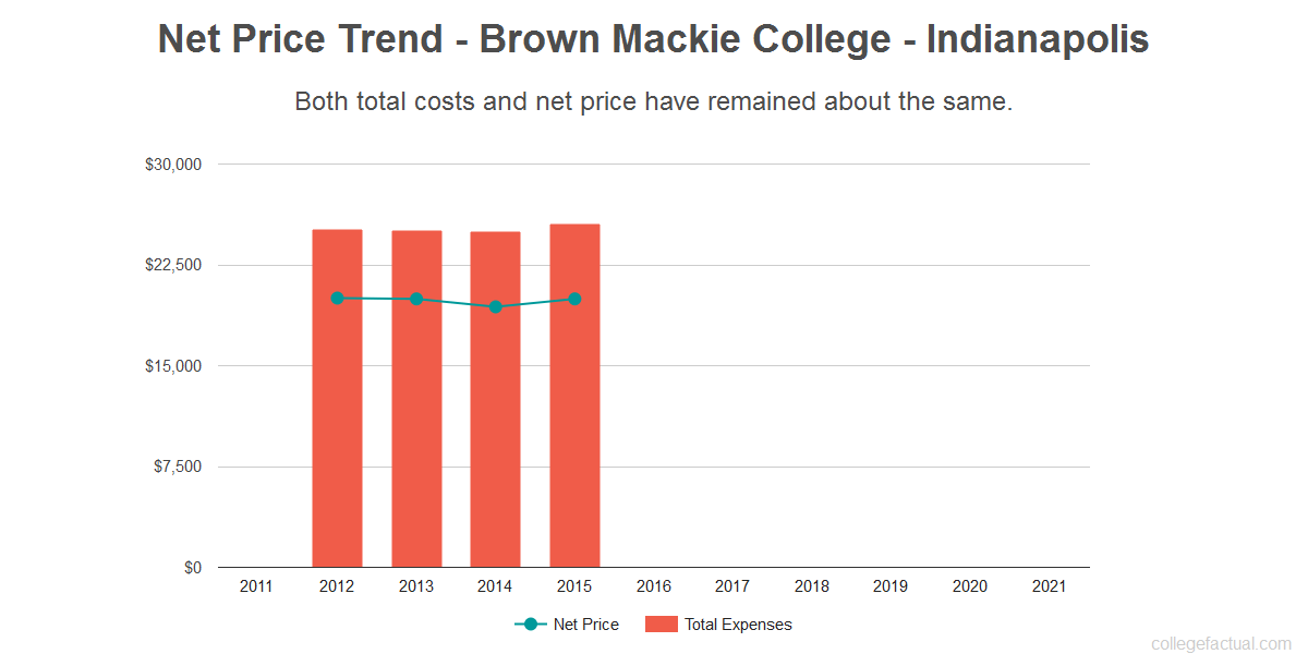 Average net price trend for Brown Mackie College - Indianapolis