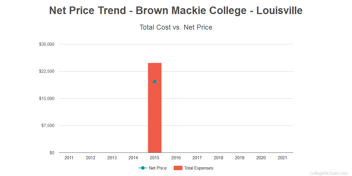 Average net price trend for Brown Mackie College - Louisville