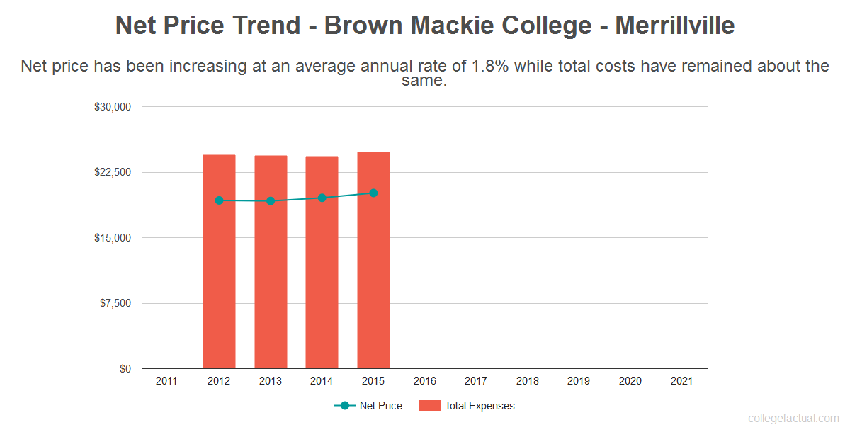 Average net price trend for Brown Mackie College - Merrillville