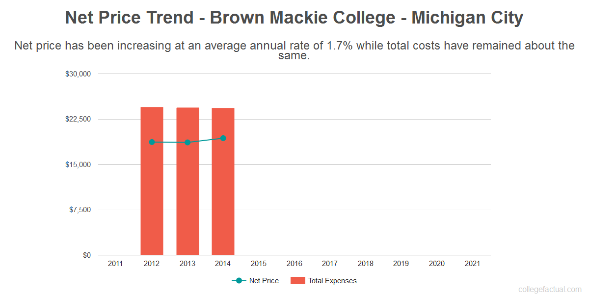 Average net price trend for Brown Mackie College - Michigan City