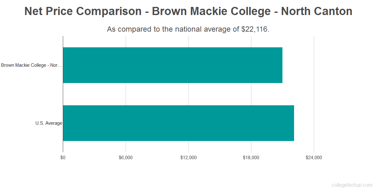 Net price comparison to the national average for Brown Mackie College - North Canton