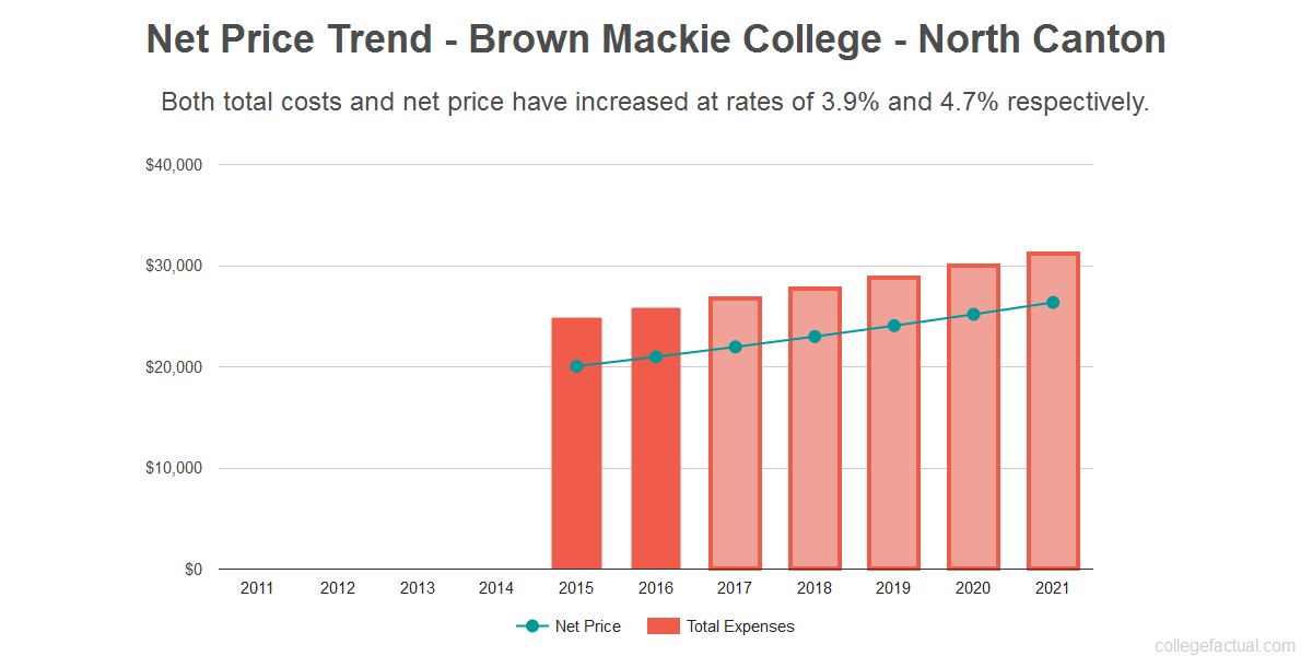 Average net price trend for Brown Mackie College - North Canton