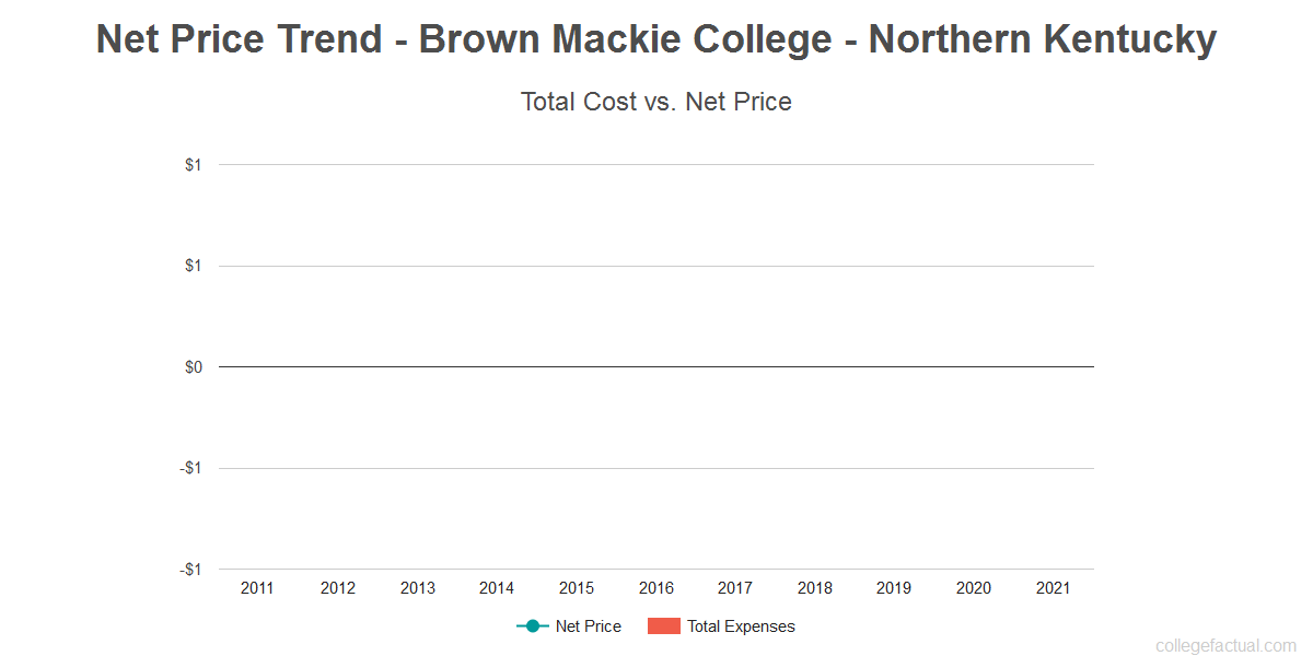 Average net price trend for Brown Mackie College - Northern Kentucky