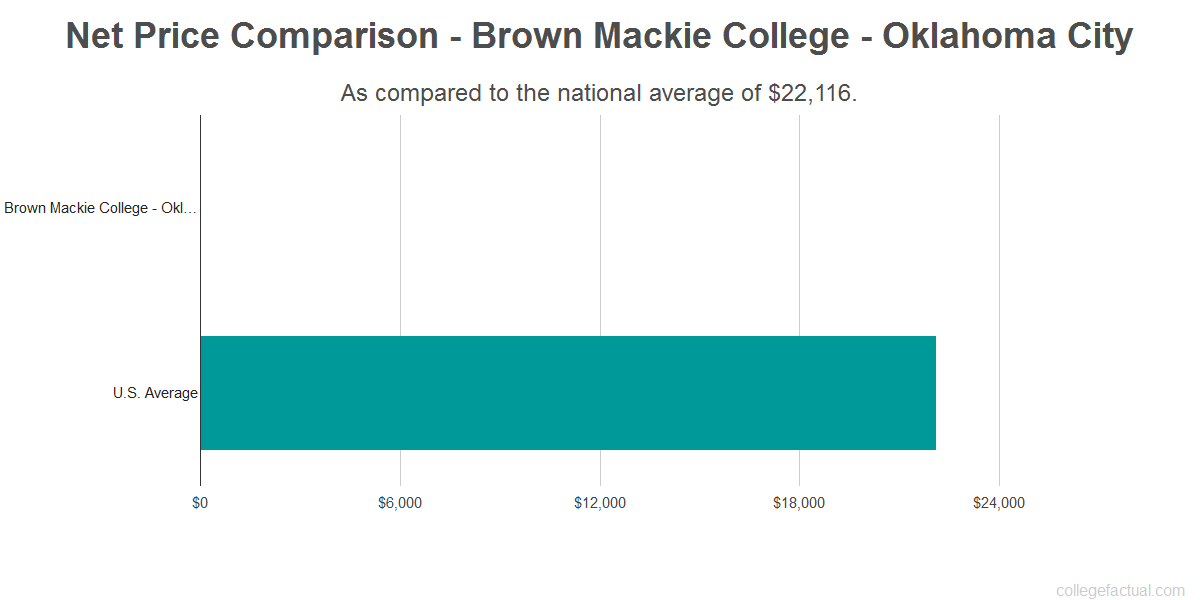 Net price comparison to the national average for Brown Mackie College - Oklahoma City