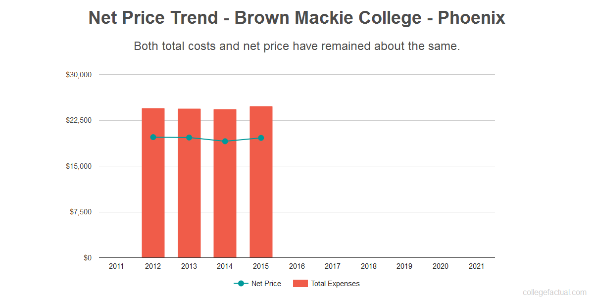 Average net price trend for Brown Mackie College - Phoenix