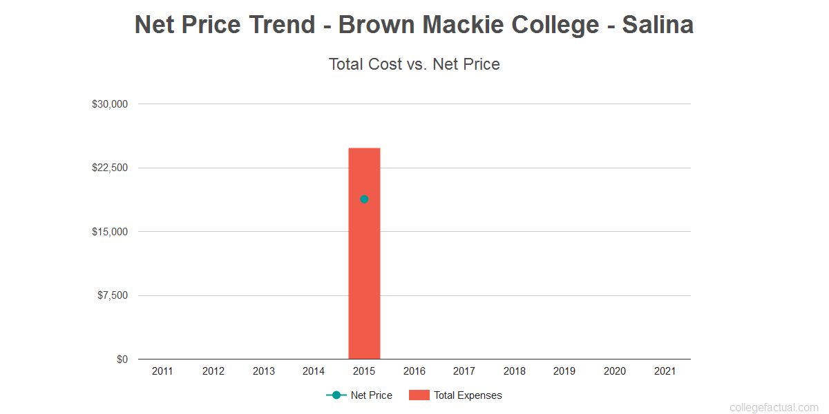 Average net price trend for Brown Mackie College - Salina