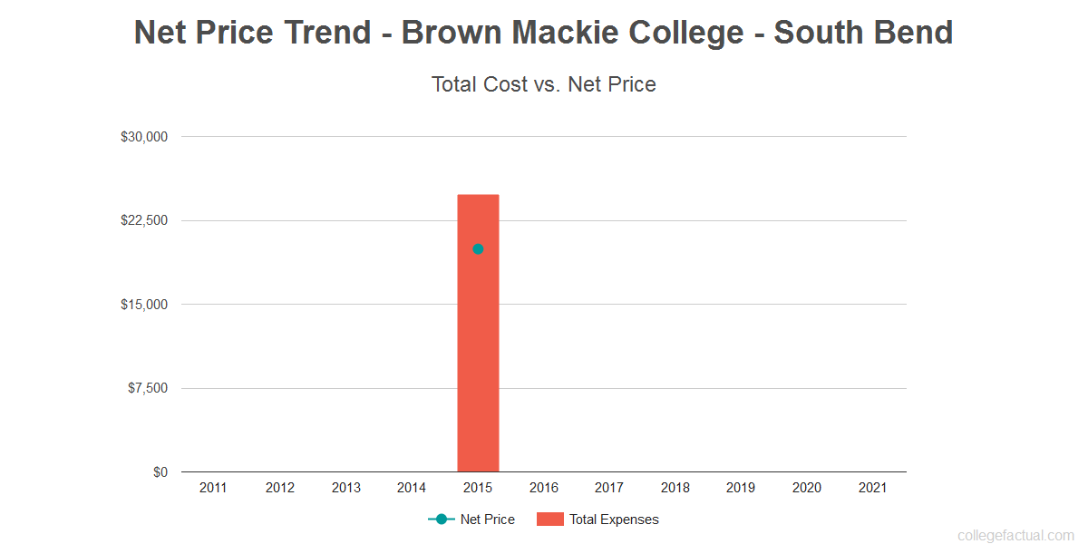 Average net price trend for Brown Mackie College - South Bend
