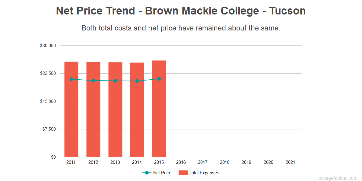Average net price trend for Brown Mackie College - Tucson