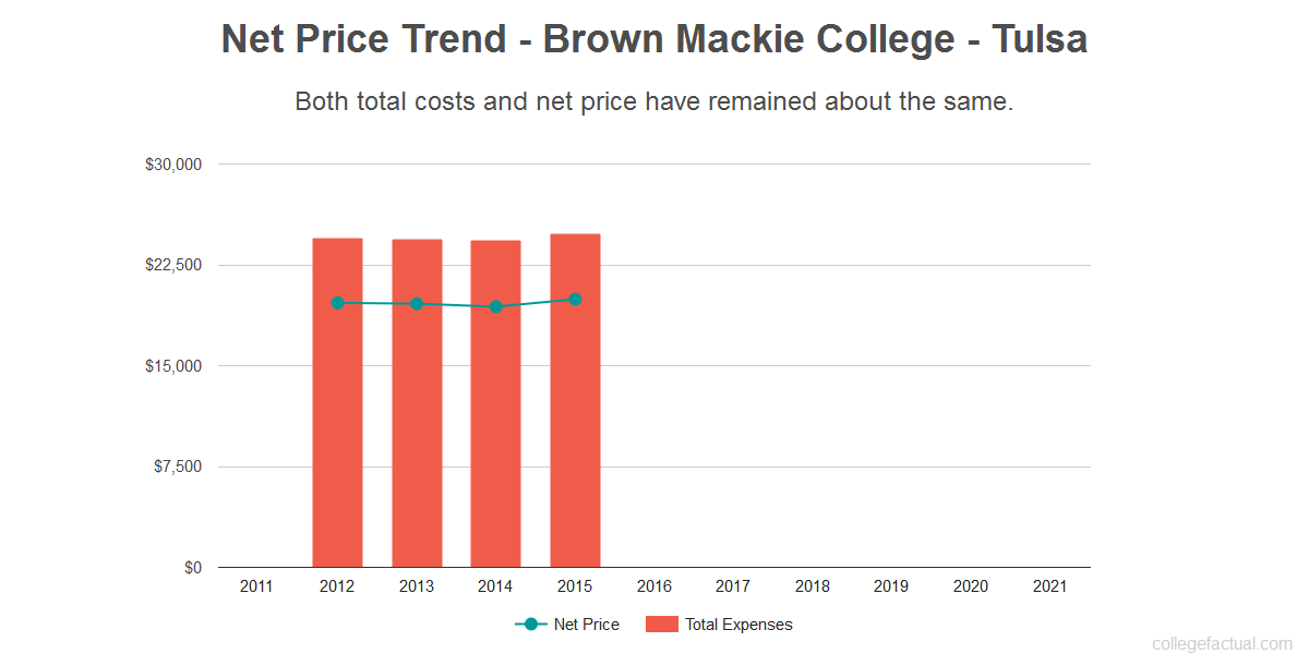 Average net price trend for Brown Mackie College - Tulsa