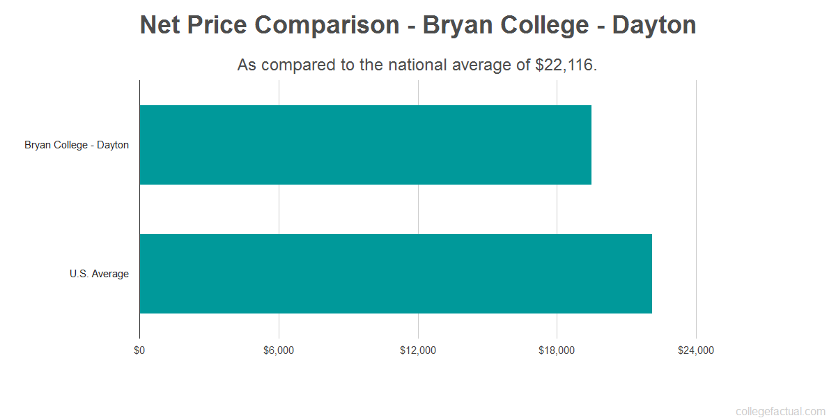 Net price comparison to the national average for Bryan College - Dayton
