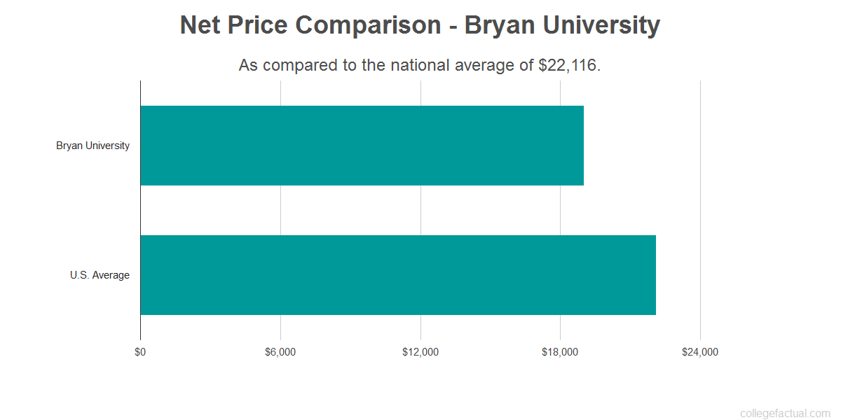 Net price comparison to the national average for Bryan University