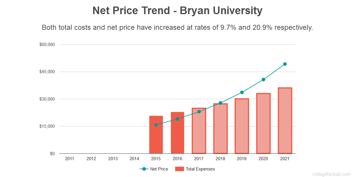 Average net price trend for Bryan University