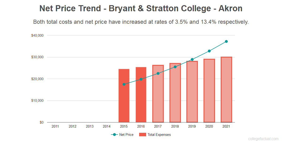 Average net price trend for Bryant & Stratton College - Akron
