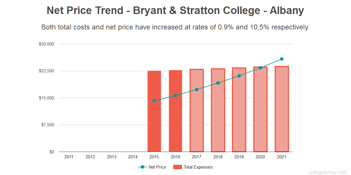 Average net price trend for Bryant & Stratton College - Albany