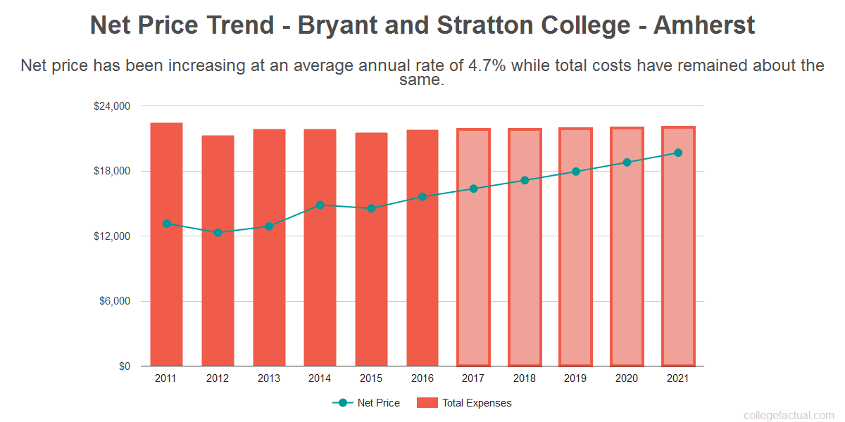 Average net price trend for Bryant and Stratton College - Amherst