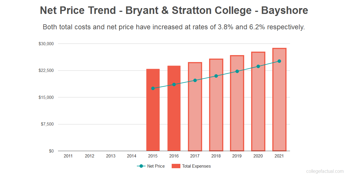 Average net price trend for Bryant & Stratton College - Bayshore