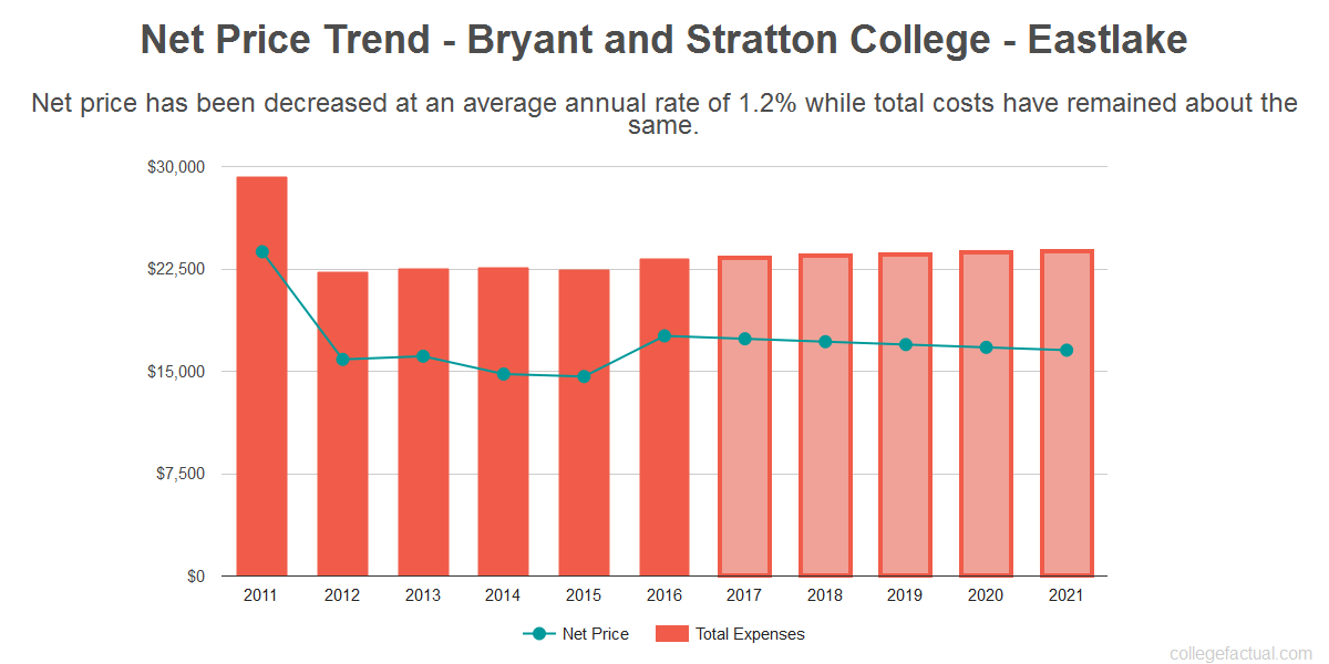 Average net price trend for Bryant and Stratton College - Eastlake