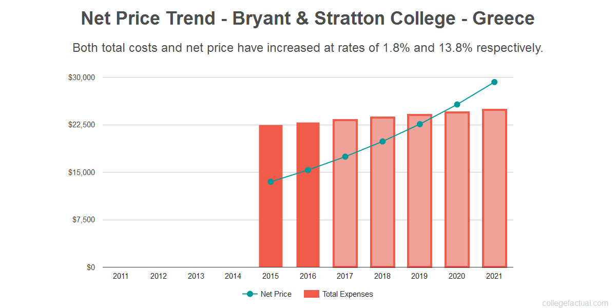 Average net price trend for Bryant & Stratton College - Greece