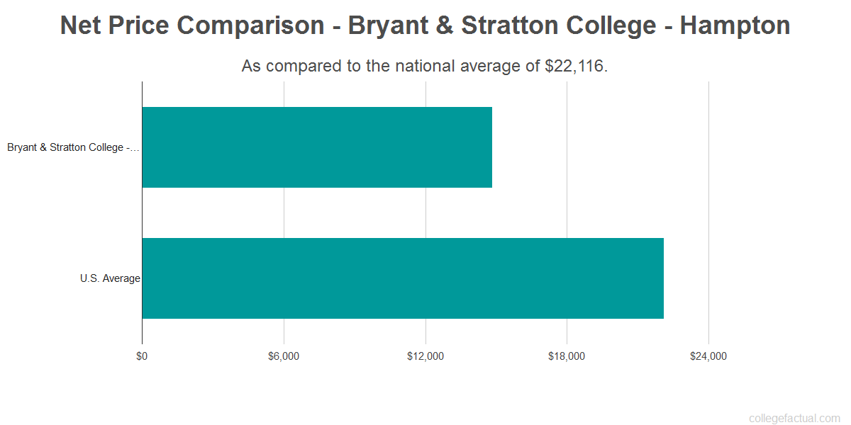 Net price comparison to the national average for Bryant & Stratton College - Hampton