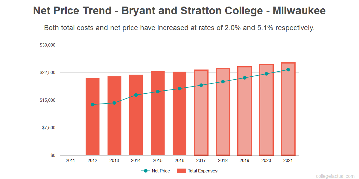 Average net price trend for Bryant and Stratton College - Milwaukee