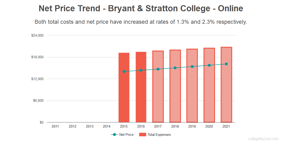Average net price trend for Bryant & Stratton College - Online