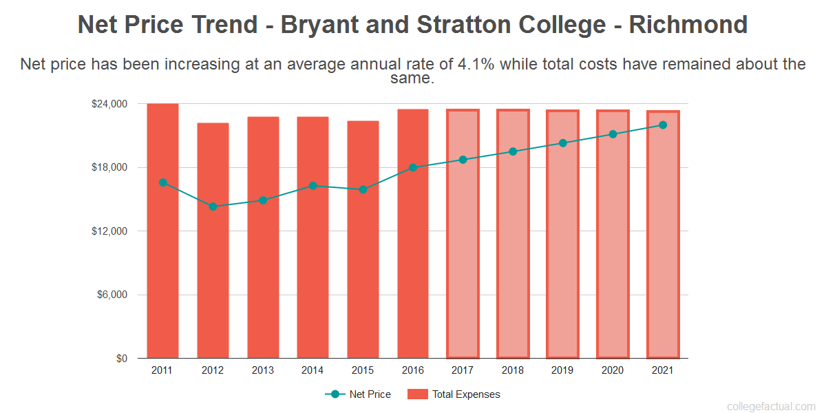 Average net price trend for Bryant and Stratton College - Richmond