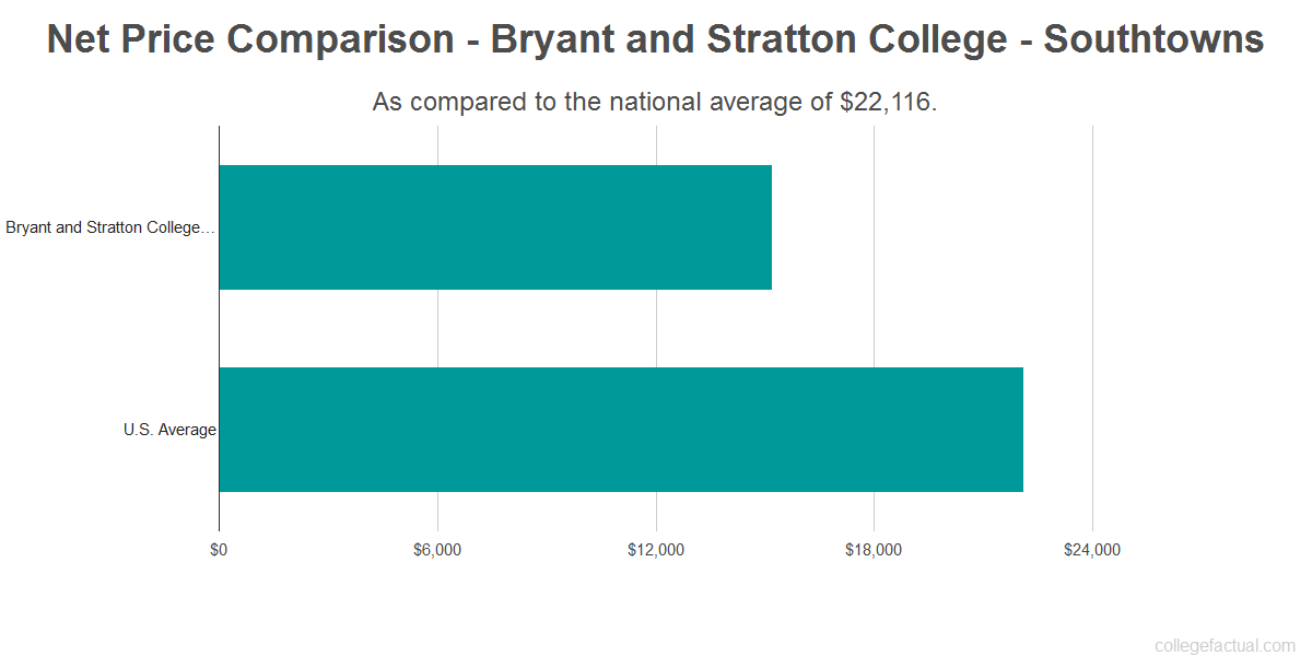 Net price comparison to the national average for Bryant and Stratton College - Southtowns