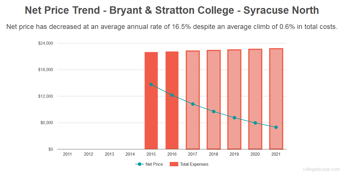 Average net price trend for Bryant & Stratton College - Syracuse North