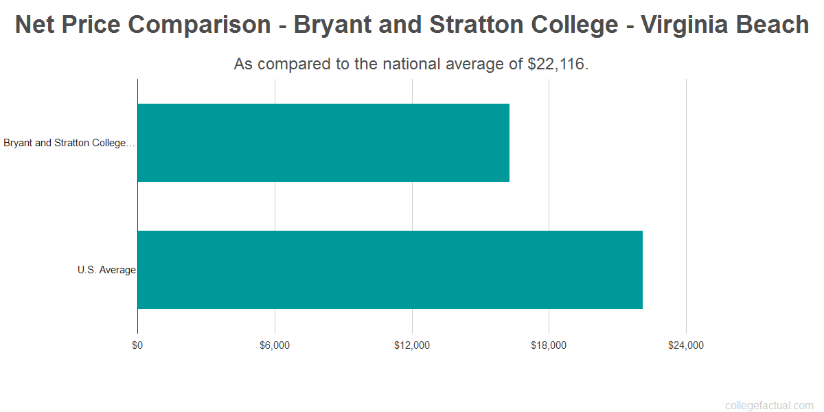 Net price comparison to the national average for Bryant and Stratton College - Virginia Beach