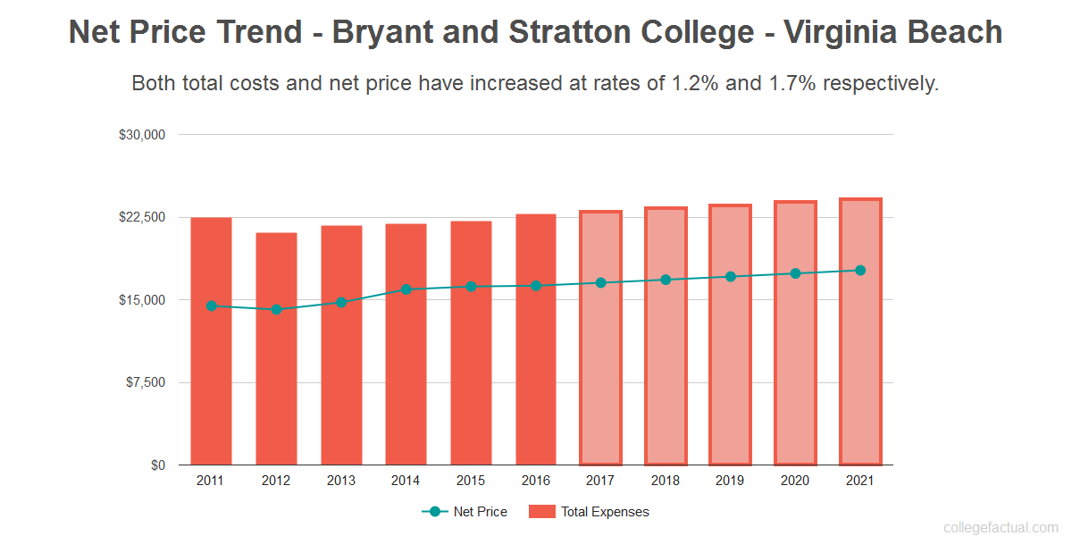 Average net price trend for Bryant and Stratton College - Virginia Beach
