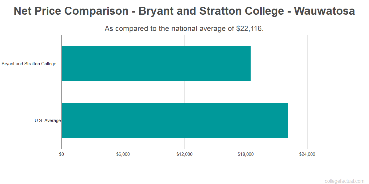Net price comparison to the national average for Bryant and Stratton College - Wauwatosa