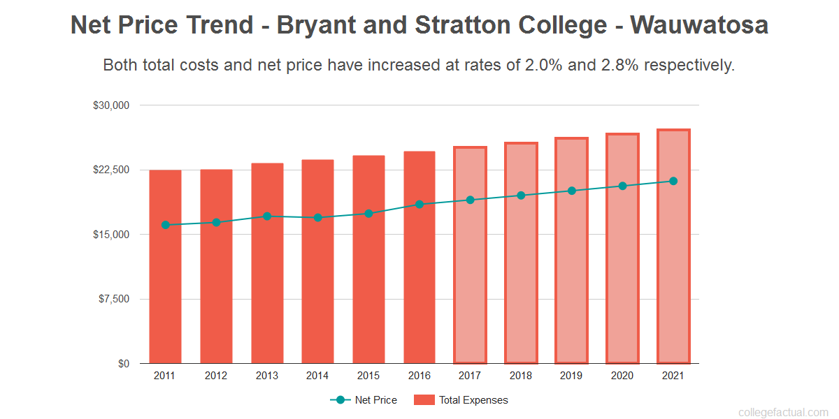 Average net price trend for Bryant and Stratton College - Wauwatosa