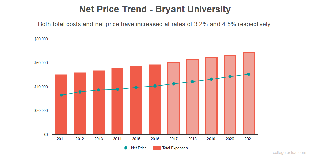 Average net price trend for Bryant University