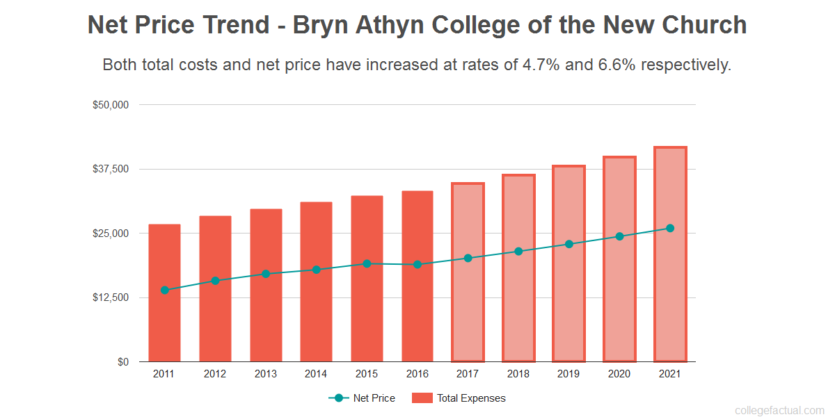 Average net price trend for Bryn Athyn College of the New Church