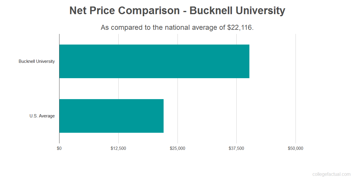Net price comparison to the national average for Bucknell University